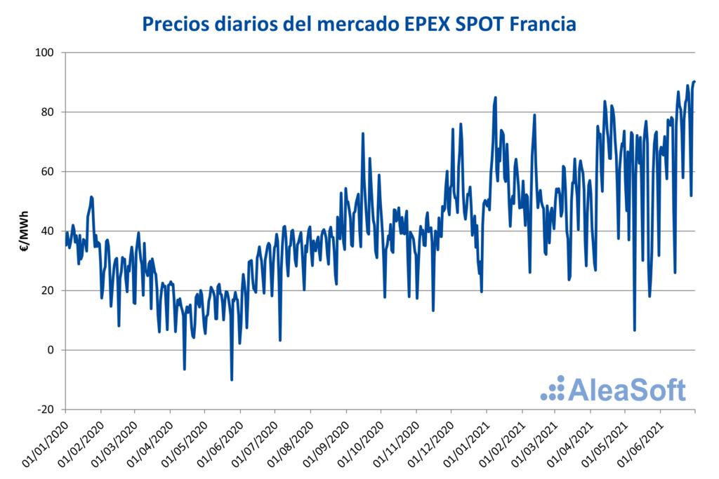 Foto de Precio diario del mercado EPEX SPOT Francia