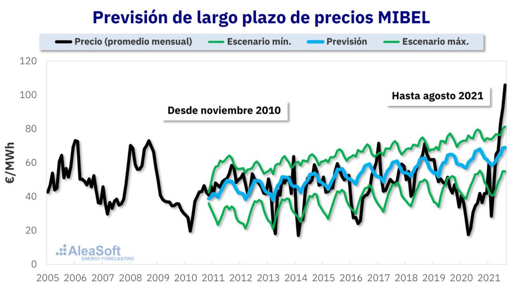 Foto de Comparación con los precios reales del mercado ibérico de