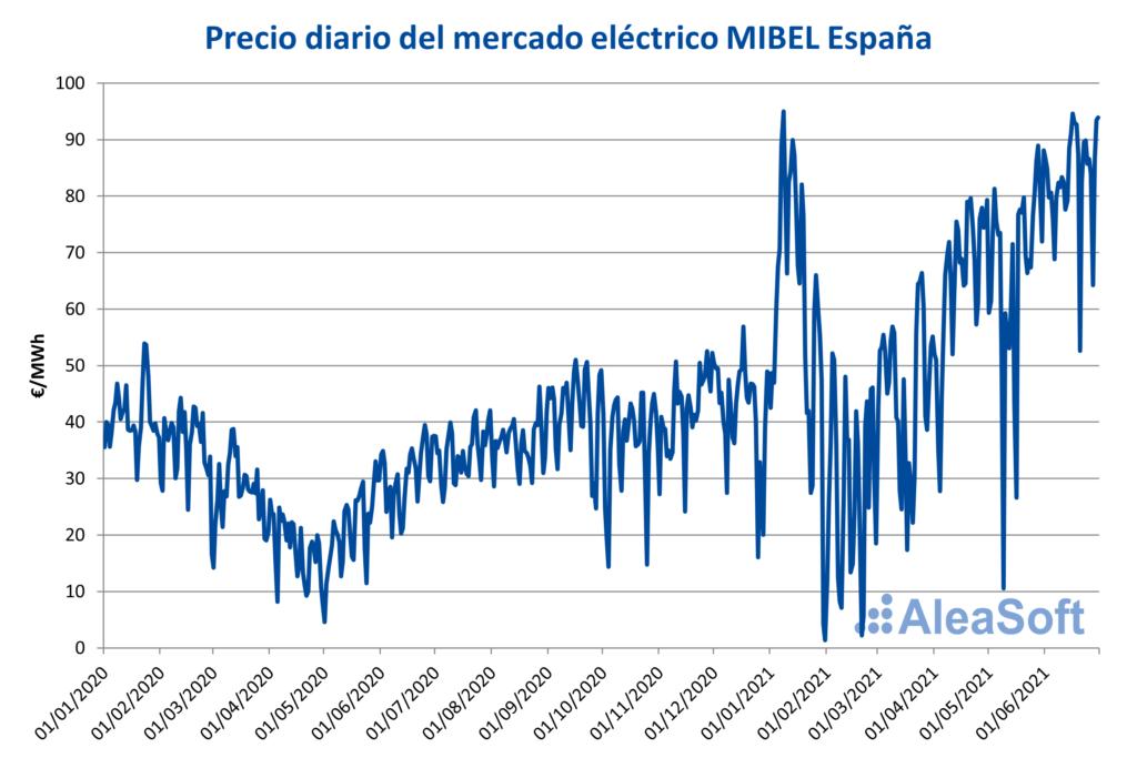 Foto de Precio diario del mercado eléectrico MIBEL España